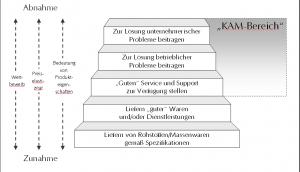 Stufen der Kauf- Verkaufsbeziehung