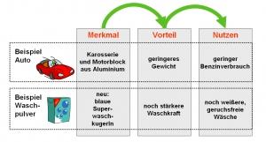 Merkmal-Vorteil-Nutzen 01