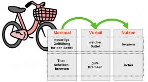 Merkmal-Vorteil-Nutzen 02