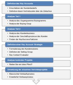 Prozess_AufbauKA