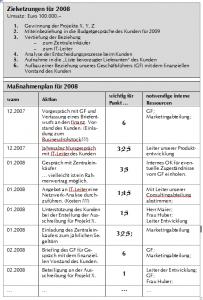 Zielsetzung_2008