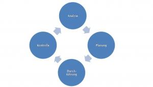 Kreislauf Umsetzung